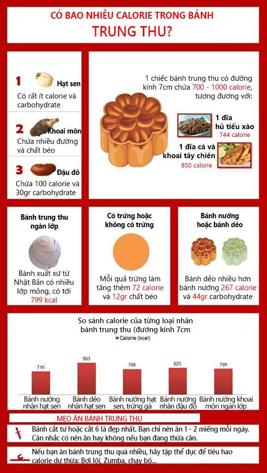 Ăn bánh trung thu nhiều có mập hay không?